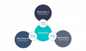 ICON Nexus blockchain