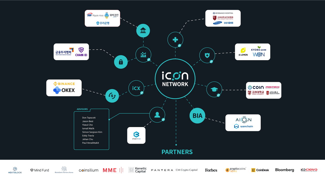 ICON (ICX) partnerships