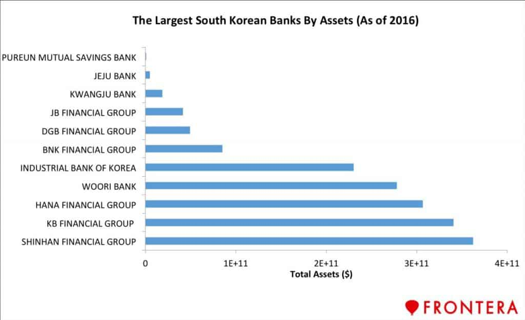 Frontera South Korea banks asset sizes