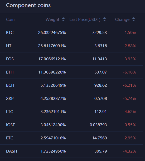Huobi 10 component cryptocurrency index