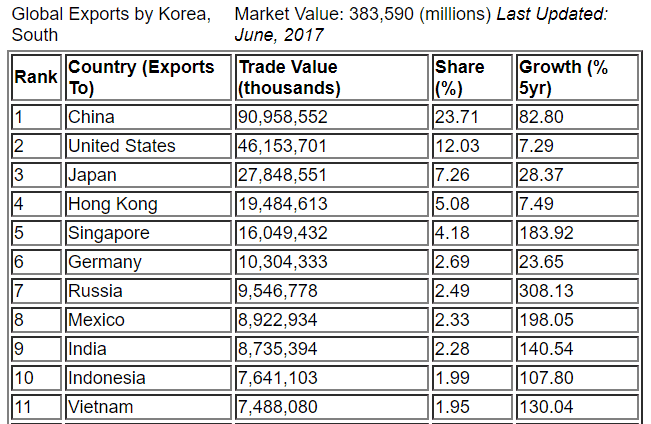 Korea exports 2017 data